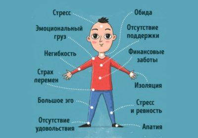 Психосоматика – 12 Сигналов Нашего Тела